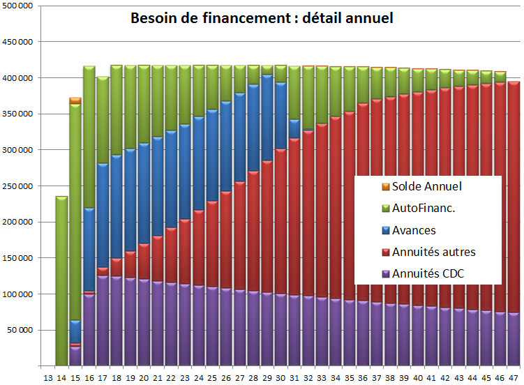 Besoin de financement